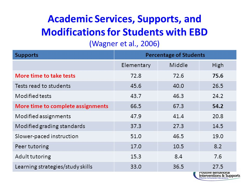 Academic Services, Supports, and Modifications for Students with EBD (Wagner et al., 2006) SupportsPercentage of Students ElementaryMiddleHigh More ti