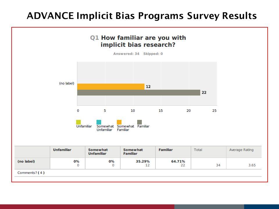 ADVANCE Implicit Bias Programs Survey Results