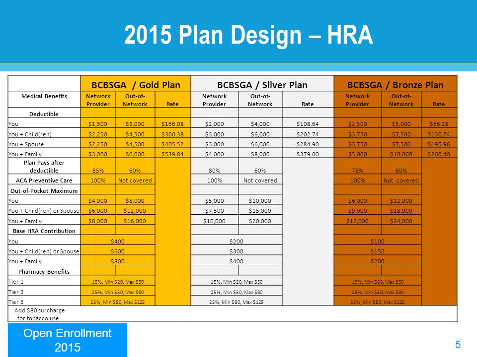 5 2015 Plan Design – HRA BCBSGA / Gold PlanBCBSGA / Silver PlanBCBSGA / Bronze Plan Medical BenefitsNetwork Provider Out-of- NetworkRate Network Provi