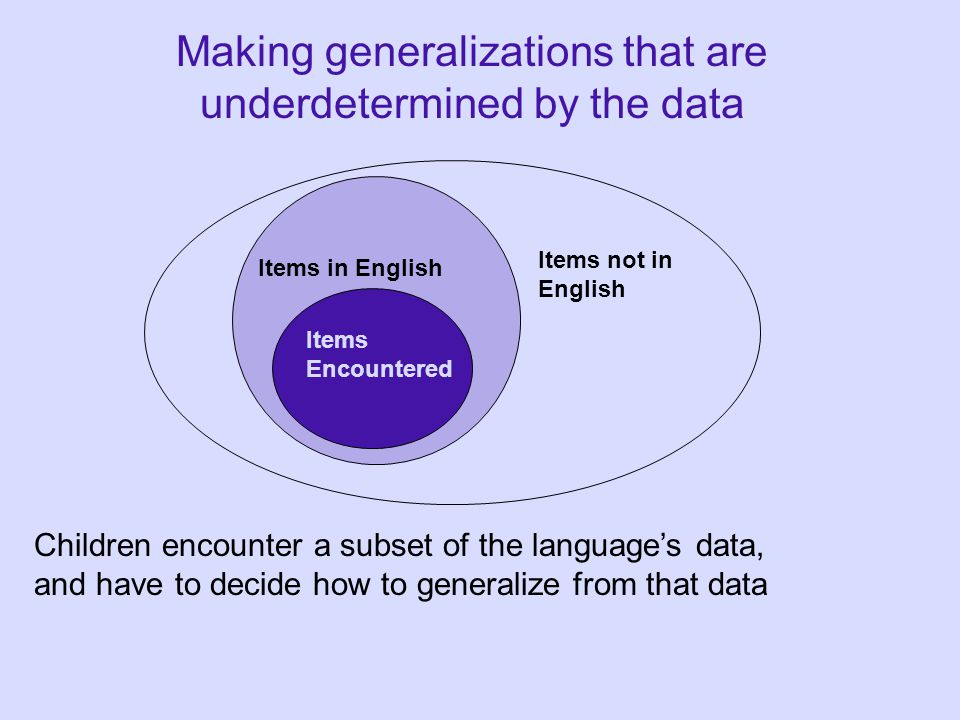 Making generalizations that are underdetermined by the data Items Encountered Items in English Items not in English Children encounter a subset of the language's data, and have to decide how to generalize from that data