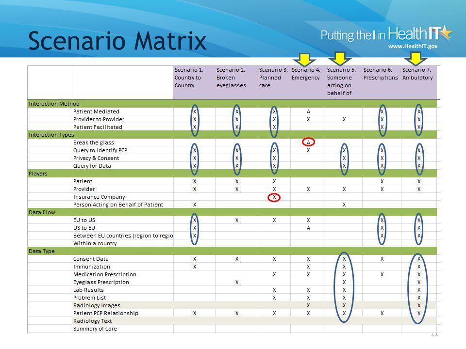 Scenario Matrix 11