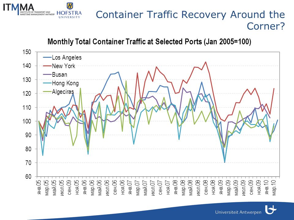 Container Traffic Recovery Around the Corner