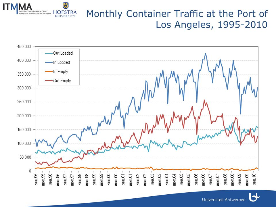 Monthly Container Traffic at the Port of Los Angeles, 1995-2010