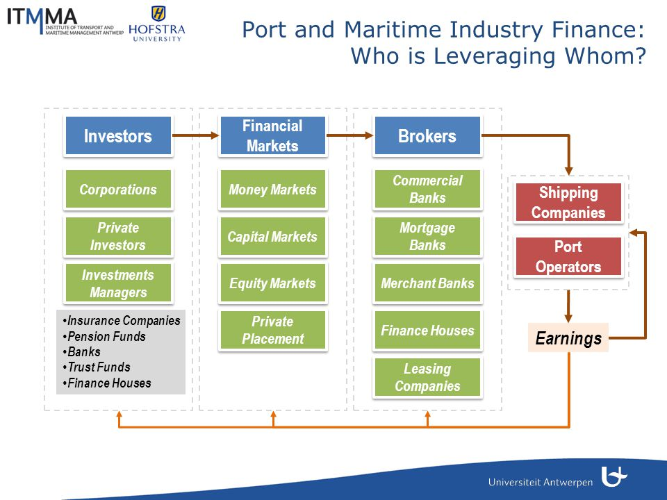 Port and Maritime Industry Finance: Who is Leveraging Whom? Brokers Financial Markets Investors Commercial Banks Mortgage Banks Merchant Banks Finance