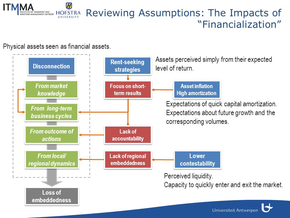 Reviewing Assumptions: The Impacts of Financialization Disconnection From market knowledge From long-term business cycles From local/ regional dynamics From outcome of actions Loss of embeddedness Lower contestability Rent-seeking strategies Lack of accountability Lack of regional embeddedness Focus on short- term results Asset inflation High amortization Asset inflation High amortization Assets perceived simply from their expected level of return.