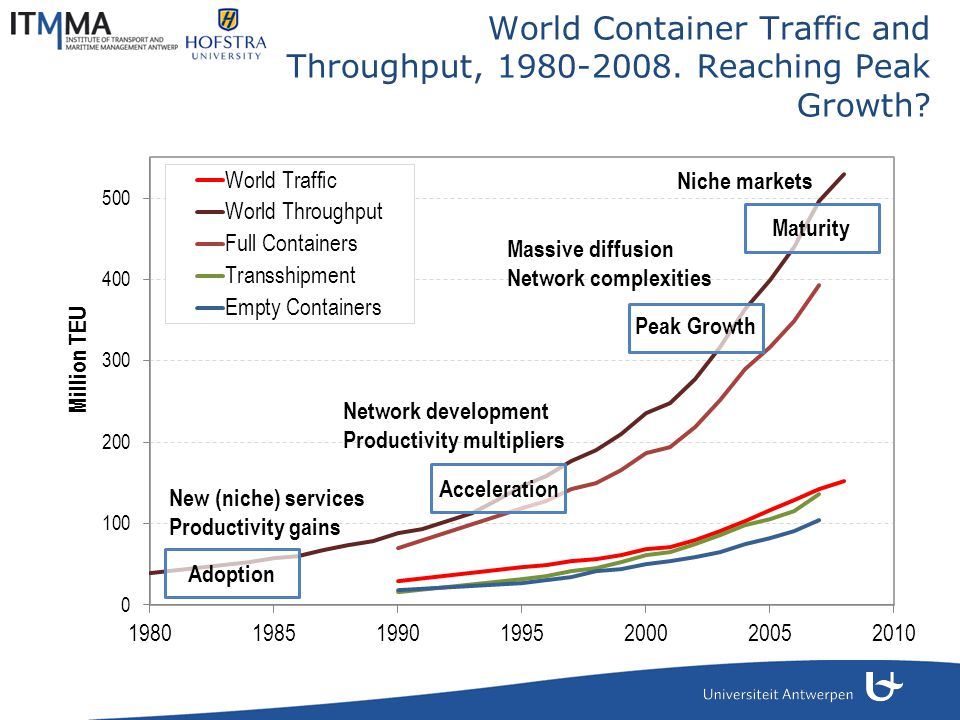 World Container Traffic and Throughput, 1980-2008.