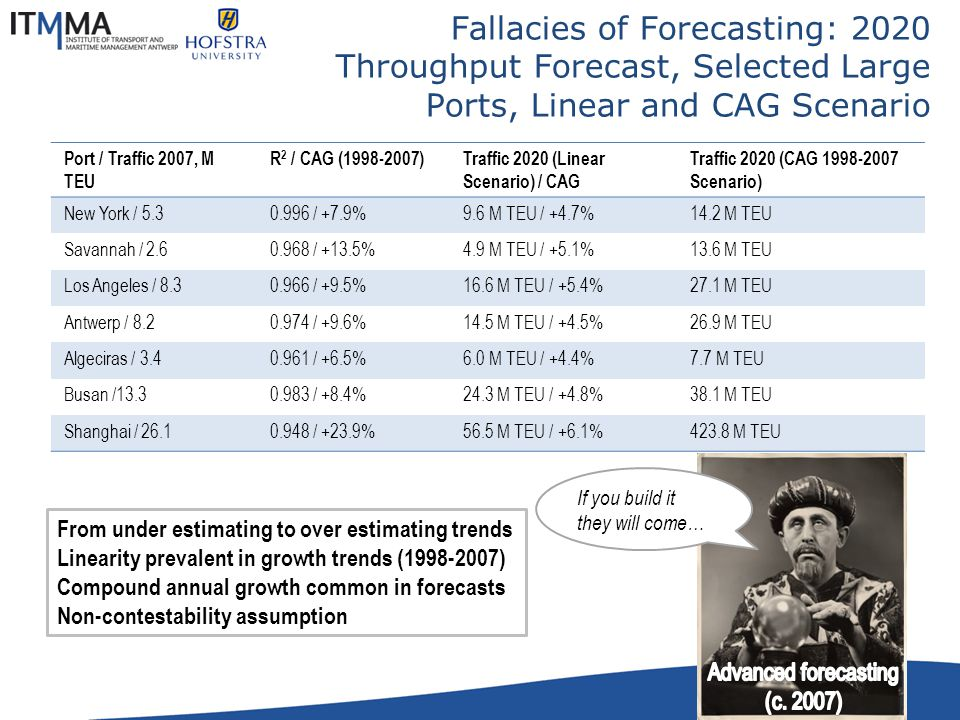 Fallacies of Forecasting: 2020 Throughput Forecast, Selected Large Ports, Linear and CAG Scenario Port / Traffic 2007, M TEU R 2 / CAG (1998-2007)Traf