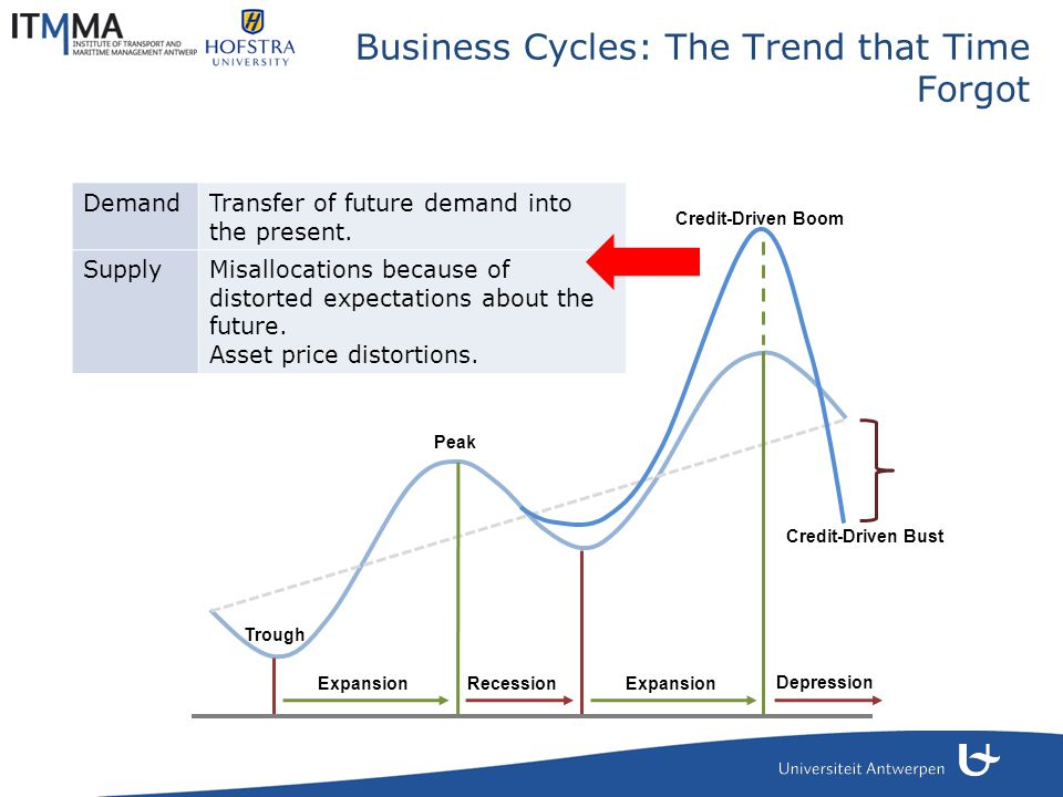 Business Cycles: The Trend that Time Forgot ExpansionRecession Peak Trough Expansion Credit-Driven Boom Credit-Driven Bust Depression DemandTransfer o
