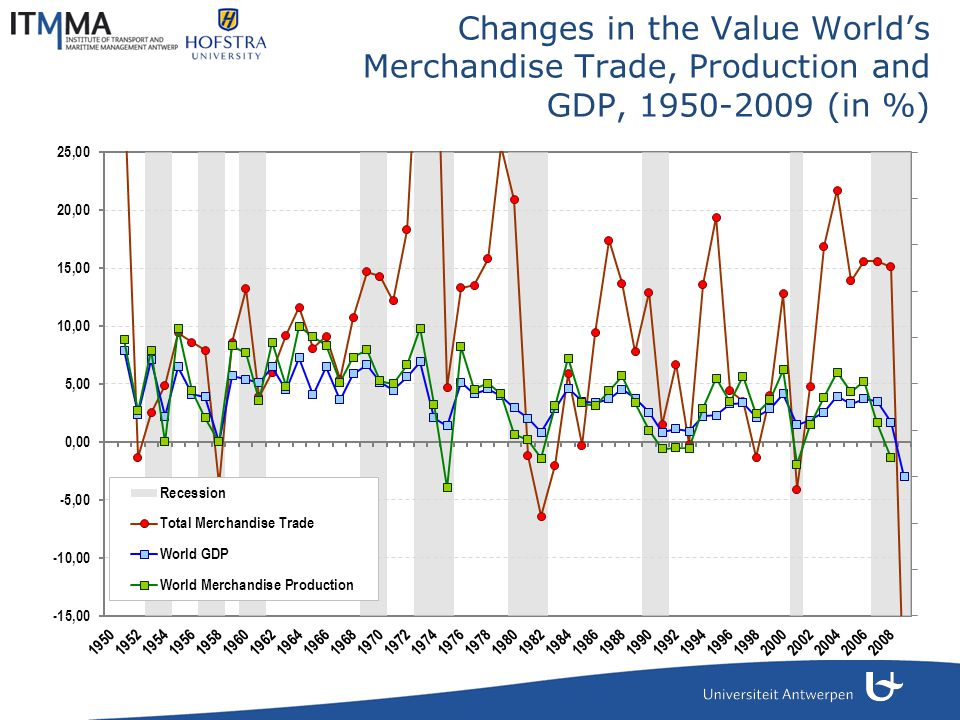 Changes in the Value World's Merchandise Trade, Production and GDP, 1950-2009 (in %)