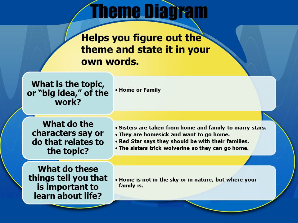 Theme Diagram Helps you figure out the theme and state it in your own words.