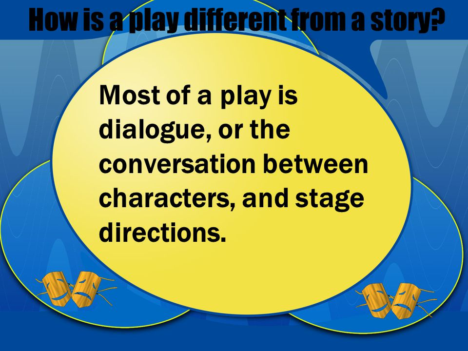 Most of a play is dialogue, or the conversation between characters, and stage directions.