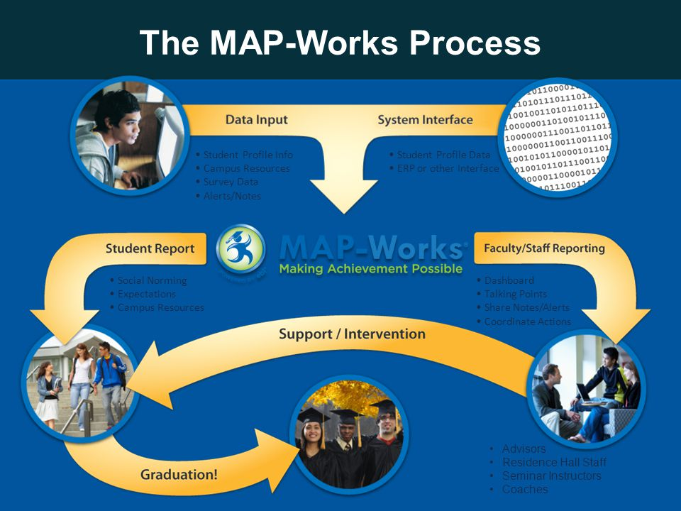 Student Profile Data ERP or other Interface Student Profile Info Campus Resources Survey Data Alerts/Notes Social Norming Expectations Campus Resources The MAP-Works Process Advisors Residence Hall Staff Seminar Instructors Coaches Dashboard Talking Points Share Notes/Alerts Coordinate Actions