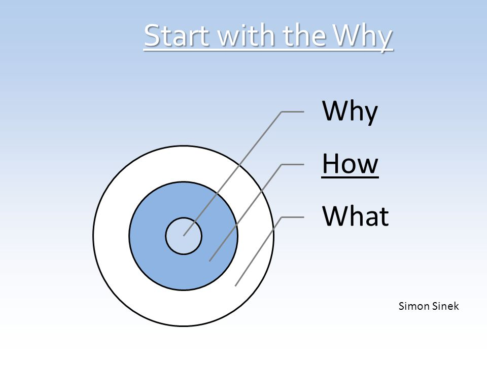 Start with the Why Why How What Simon Sinek