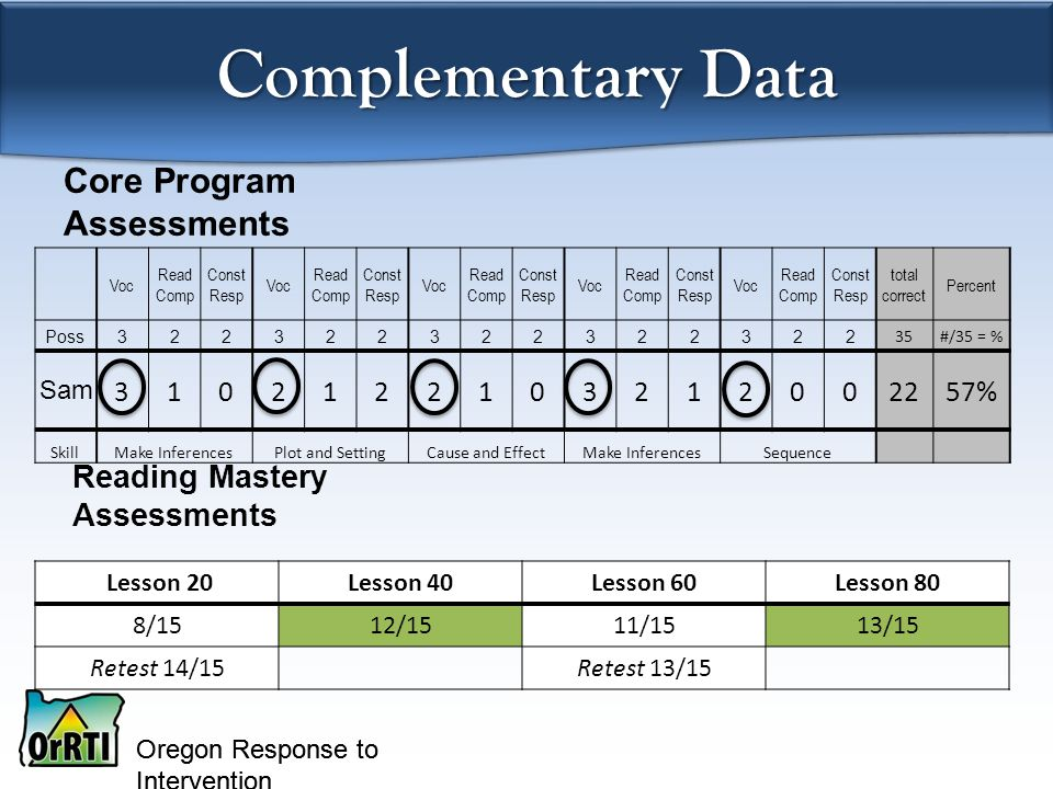 Oregon Response to Intervention Core Program Assessments Voc Read Comp Const Resp Voc Read Comp Const Resp Voc Read Comp Const Resp Voc Read Comp Const Resp Voc Read Comp Const Resp total correct Percent Poss322322322322322 35#/35 = % Sam 3102122103212002257% SkillMake InferencesPlot and SettingCause and EffectMake InferencesSequence Reading Mastery Assessments Complementary Data Lesson 20Lesson 40Lesson 60Lesson 80 8/1512/1511/1513/15 Retest 14/15Retest 13/15