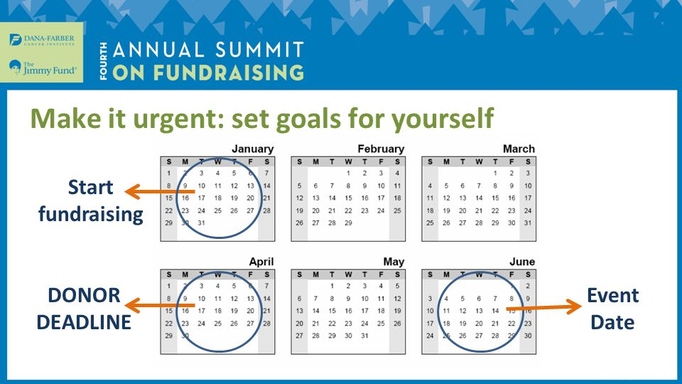 Make it urgent: set goals for yourself Event Date Start fundraising.