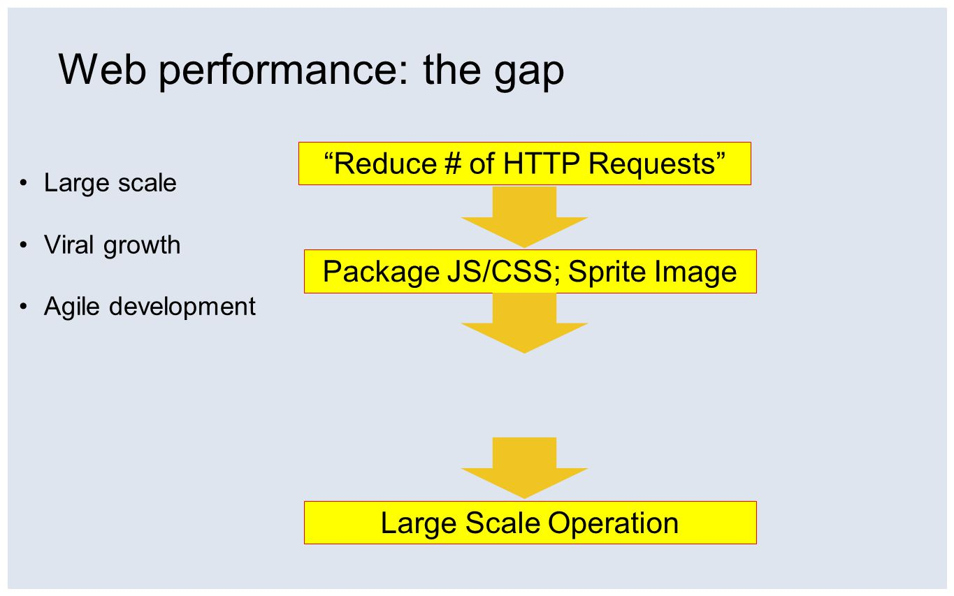 Web performance: the gap Reduce # of HTTP Requests Package JS/CSS; Sprite Image Large Scale Operation Large scale Viral growth Agile development