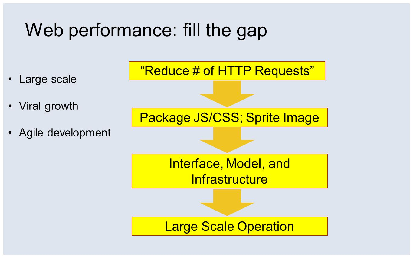 """Web performance: fill the gap """"Reduce # of HTTP Requests"""" Package JS/CSS; Sprite Image Interface, Model, and Infrastructure Large Scale Operation Larg"""