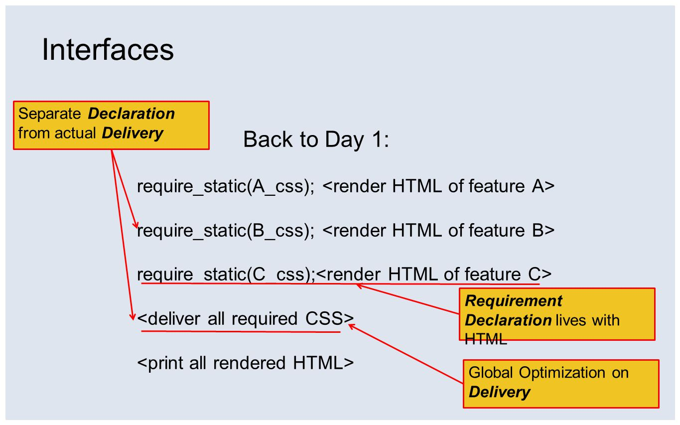 Interfaces Back to Day 1: require_static(A_css); require_static(B_css); require_static(C_css); Separate Declaration from actual Delivery Global Optimi