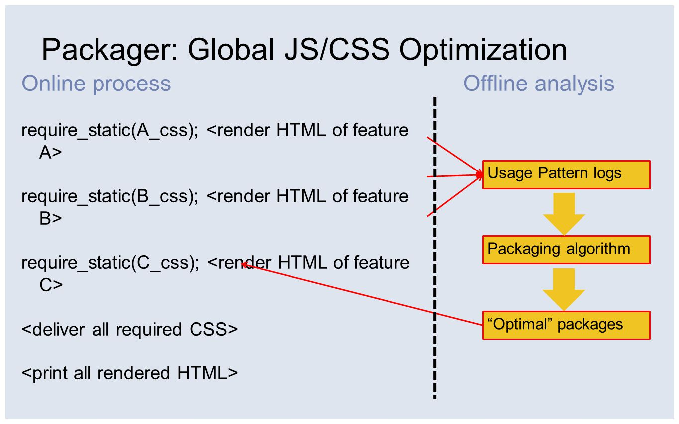 Offline analysis Packager: Global JS/CSS Optimization Online process require_static(A_css); require_static(B_css); require_static(C_css); Usage Pattern logs Packaging algorithm Optimal packages