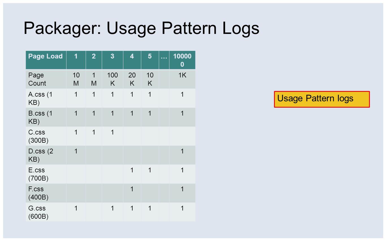 Packager: Usage Pattern Logs Usage Pattern logs Page Load12345…10000 0 Page Count 10 M 1M1M 100 K 20 K 10 K 1K A.css (1 KB) 111111 B.css (1 KB) 111111 C.css (300B) 111 D.css (2 KB) 11 E.css (700B) 111 F.css (400B) 11 G.css (600B) 11111