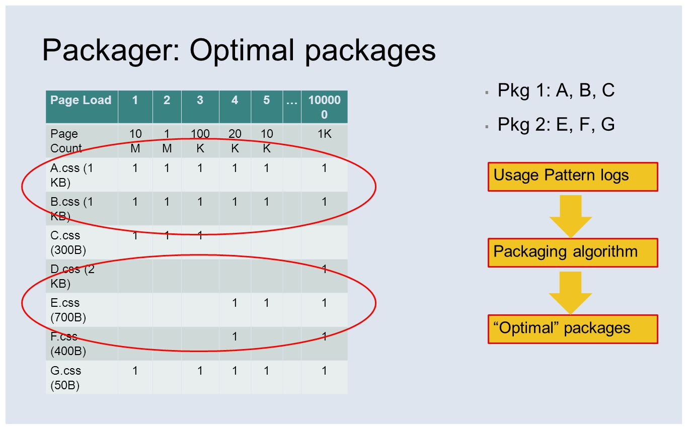 """Packager: Optimal packages Usage Pattern logs Packaging algorithm """"Optimal"""" packages Page Load12345…10000 0 Page Count 10 M 1M1M 100 K 20 K 10 K 1K A."""