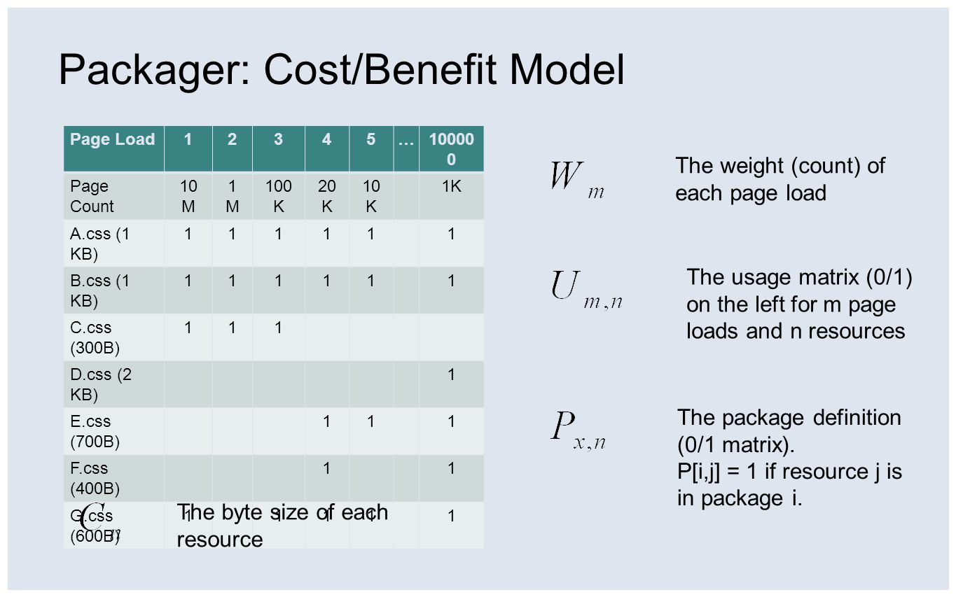 Packager: Cost/Benefit Model Page Load12345…10000 0 Page Count 10 M 1M1M 100 K 20 K 10 K 1K A.css (1 KB) 111111 B.css (1 KB) 111111 C.css (300B) 111 D