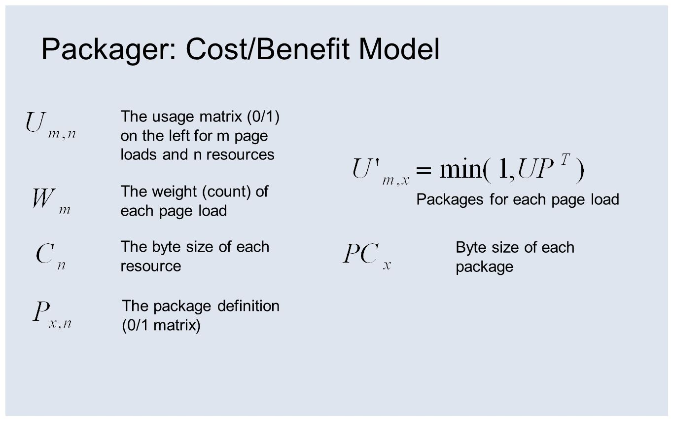 Packager: Cost/Benefit Model The usage matrix (0/1) on the left for m page loads and n resources The weight (count) of each page load The byte size of each resource The package definition (0/1 matrix) Byte size of each package Packages for each page load