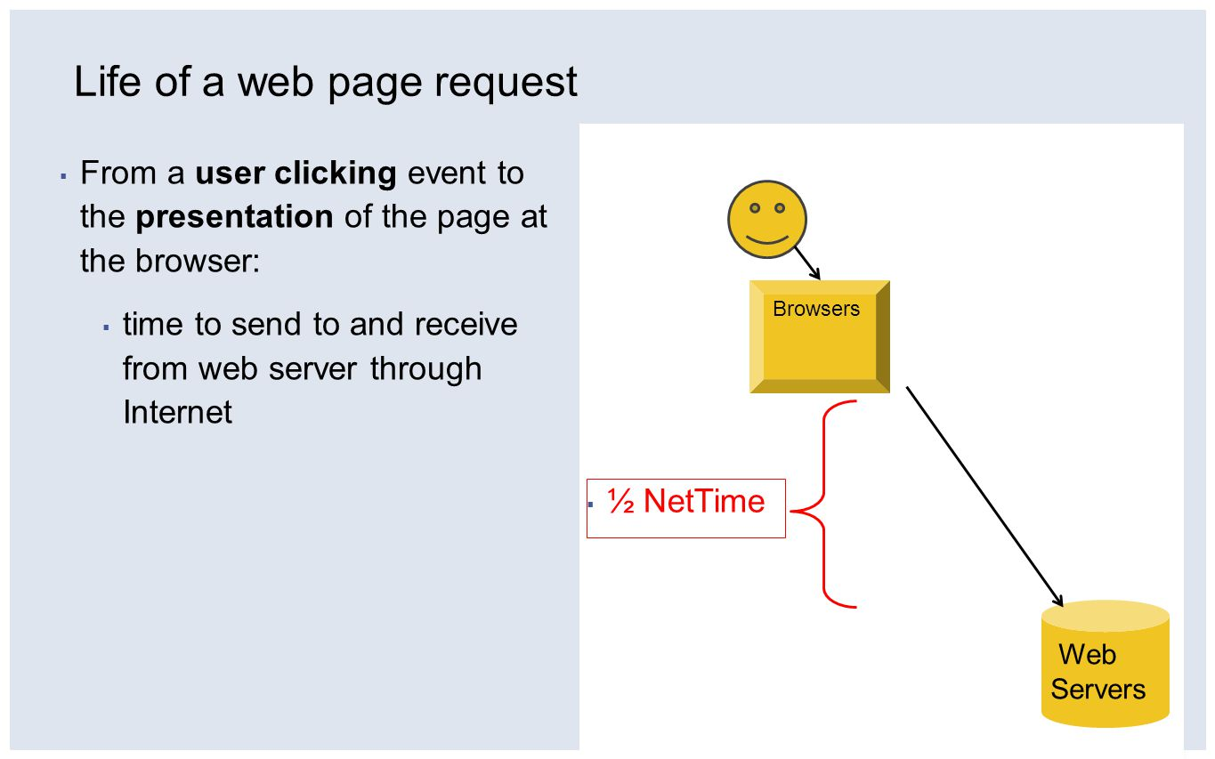 ▪ From a user clicking event to the presentation of the page at the browser: ▪ time to send to and receive from web server through Internet Web Servers Browsers ▪ ½ NetTime Life of a web page request