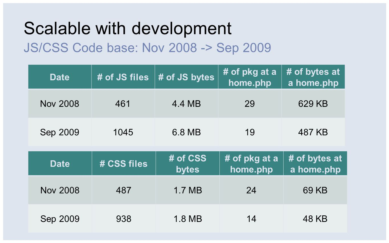 Scalable with development JS/CSS Code base: Nov 2008 -> Sep 2009 Date# of JS files# of JS bytes # of pkg at a home.php # of bytes at a home.php Nov 20084614.4 MB29629 KB Sep 200910456.8 MB19487 KB Date# CSS files # of CSS bytes # of pkg at a home.php # of bytes at a home.php Nov 20084871.7 MB2469 KB Sep 20099381.8 MB1448 KB