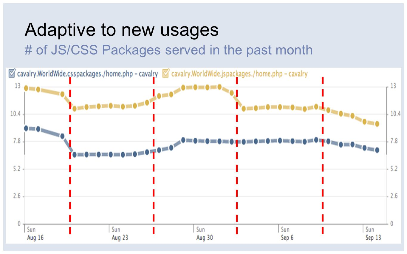Adaptive to new usages # of JS/CSS Packages served in the past month
