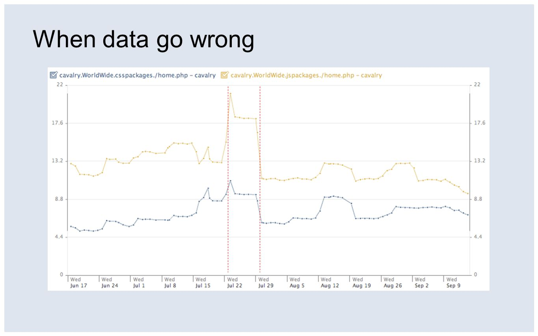 When data go wrong