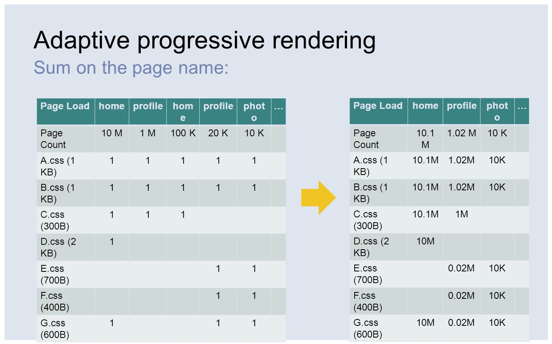 Adaptive progressive rendering Sum on the page name: Page Loadhomeprofilehom e profilephot o … Page Count 10 M1 M100 K20 K10 K A.css (1 KB) 11111 B.css (1 KB) 11111 C.css (300B) 111 D.css (2 KB) 1 E.css (700B) 11 F.css (400B) 11 G.css (600B) 111 Page Loadhomeprofilephot o … Page Count 10.1 M 1.02 M10 K A.css (1 KB) 10.1M1.02M10K B.css (1 KB) 10.1M1.02M10K C.css (300B) 10.1M1M D.css (2 KB) 10M E.css (700B) 0.02M10K F.css (400B) 0.02M10K G.css (600B) 10M0.02M10K
