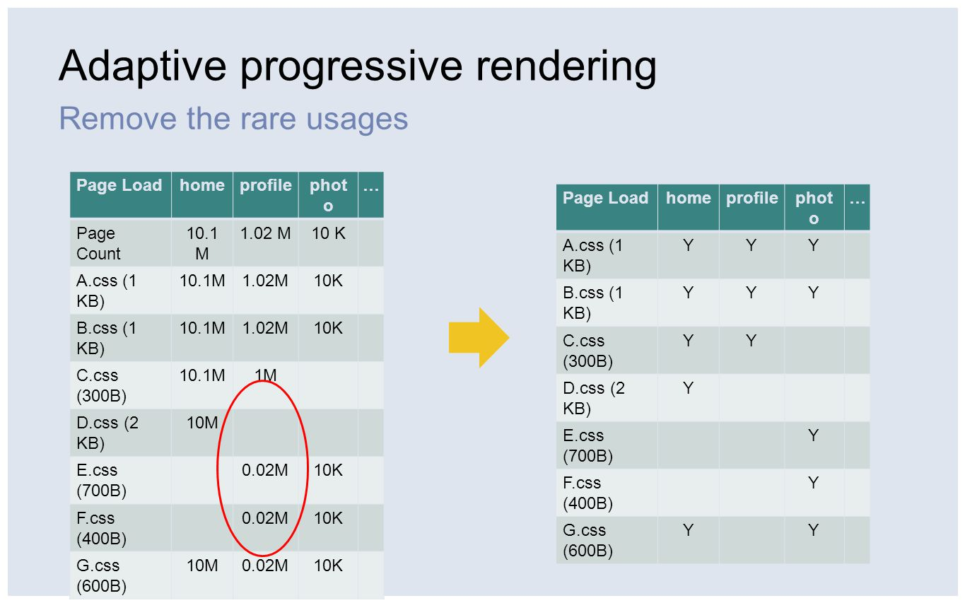 Adaptive progressive rendering Remove the rare usages Page Loadhomeprofilephot o … Page Count 10.1 M 1.02 M10 K A.css (1 KB) 10.1M1.02M10K B.css (1 KB) 10.1M1.02M10K C.css (300B) 10.1M1M D.css (2 KB) 10M E.css (700B) 0.02M10K F.css (400B) 0.02M10K G.css (600B) 10M0.02M10K Page Loadhomeprofilephot o … A.css (1 KB) YYY B.css (1 KB) YYY C.css (300B) YY D.css (2 KB) Y E.css (700B) Y F.css (400B) Y G.css (600B) YY