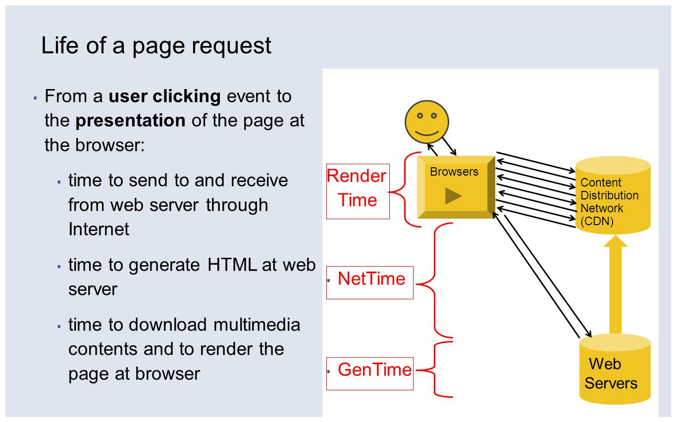 ▪ From a user clicking event to the presentation of the page at the browser: ▪ time to send to and receive from web server through Internet ▪ time to