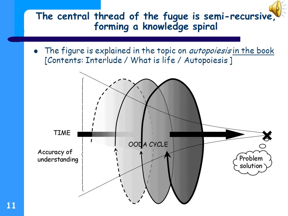 The central thread of the fugue is semi-recursive, forming a knowledge spiral The figure is explained in the topic on autopoiesis in the book [Contents: Interlude / What is life / Autopoiesis ]in the book 11