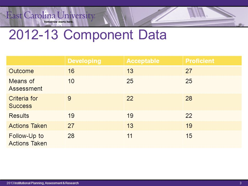 2012-13 Component Data DevelopingAcceptableProficient Outcome161327 Means of Assessment 1025 Criteria for Success 92228 Results19 22 Actions Taken271319 Follow-Up to Actions Taken 281115 32013 Institutional Planning, Assessment & Research