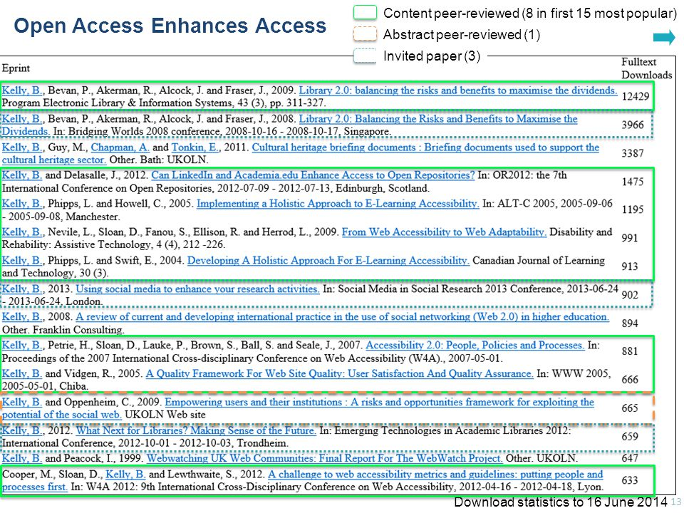 Download statistics to 16 June 2014 Largest downloads for Brian Kelly 13 Open Access Enhances Access Content peer-reviewed (8 in first 15 most popular