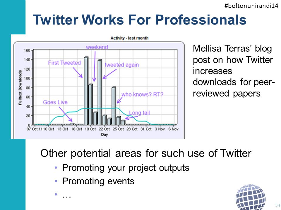 #boltonunirandi14 Twitter Works For Professionals Mellisa Terras' blog post on how Twitter increases downloads for peer- reviewed papers 54 Other pote