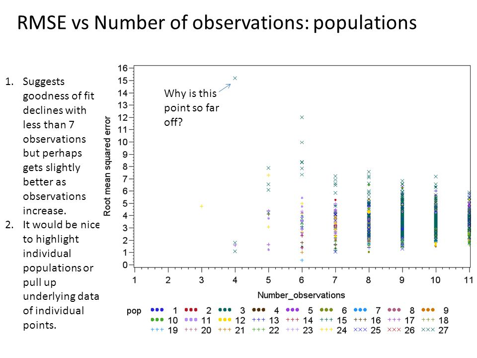 RMSE vs Number of observations: populations 1.Suggests goodness of fit declines with less than 7 observations but perhaps gets slightly better as obse