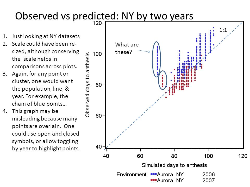 Observed vs predicted: NY by two years 1:1 1.Just looking at NY datasets 2.Scale could have been re- sized, although conserving the scale helps in com