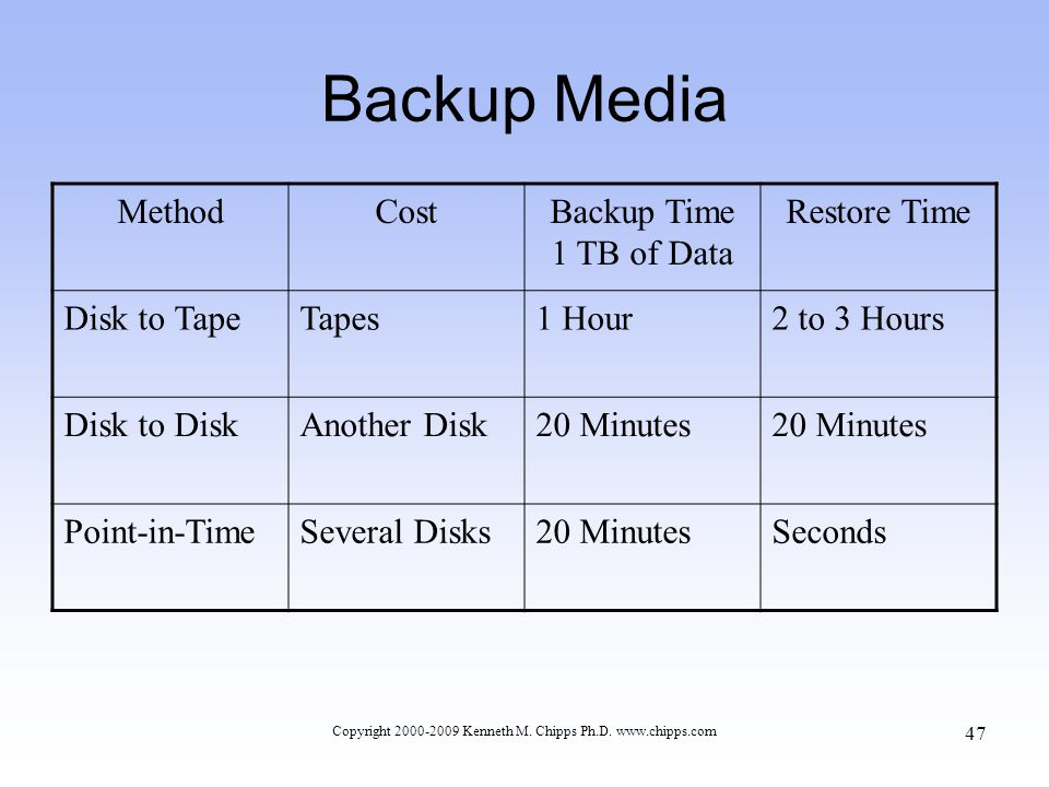Backup Media MethodCostBackup Time 1 TB of Data Restore Time Disk to TapeTapes1 Hour2 to 3 Hours Disk to DiskAnother Disk20 Minutes Point-in-TimeSeveral Disks20 MinutesSeconds Copyright 2000-2009 Kenneth M.