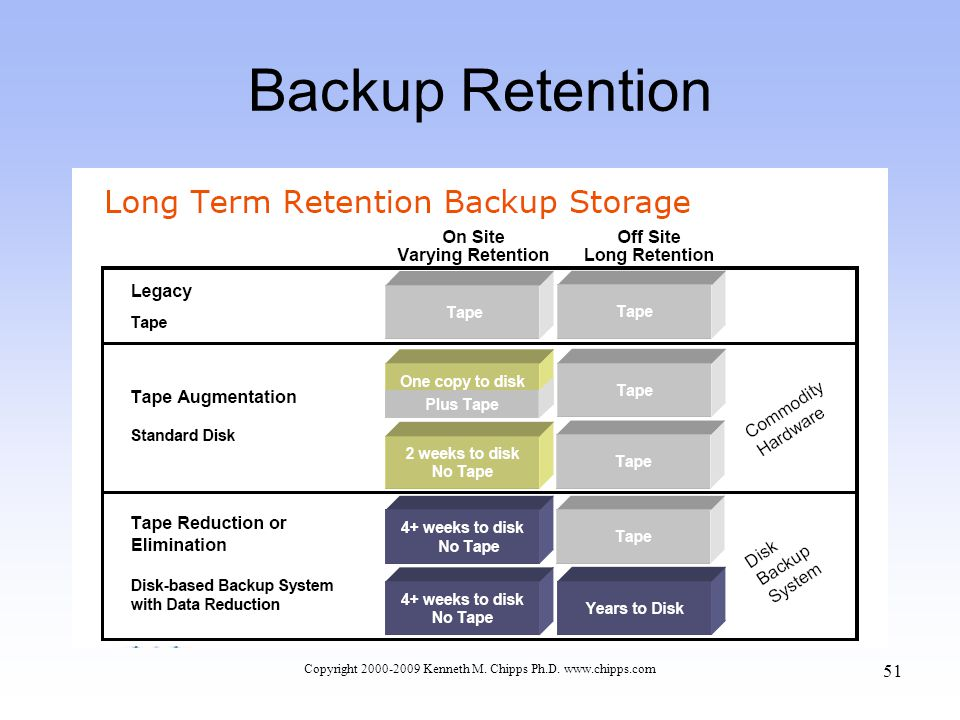 Backup Retention Copyright 2000-2009 Kenneth M. Chipps Ph.D. www.chipps.com 51