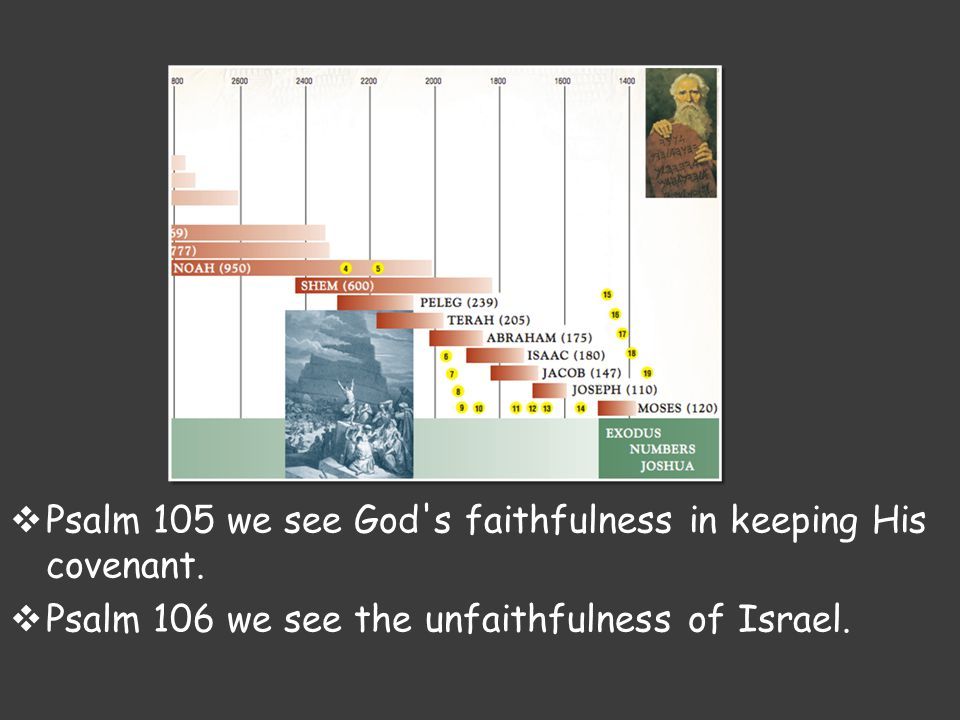  Psalm 105 we see God's faithfulness in keeping His covenant.  Psalm 106 we see the unfaithfulness of Israel.