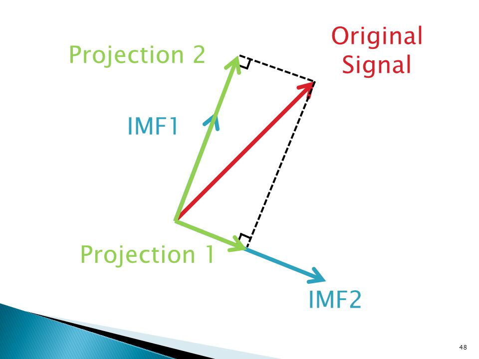 48 Original Signal IMF1 IMF2 Projection 1 Projection 2