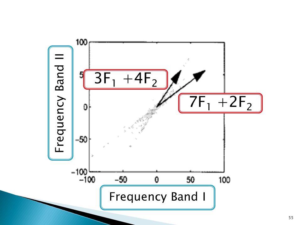 55 Frequency Band I Frequency Band II 7F 1 +2F 2 3F 1 +4F 2