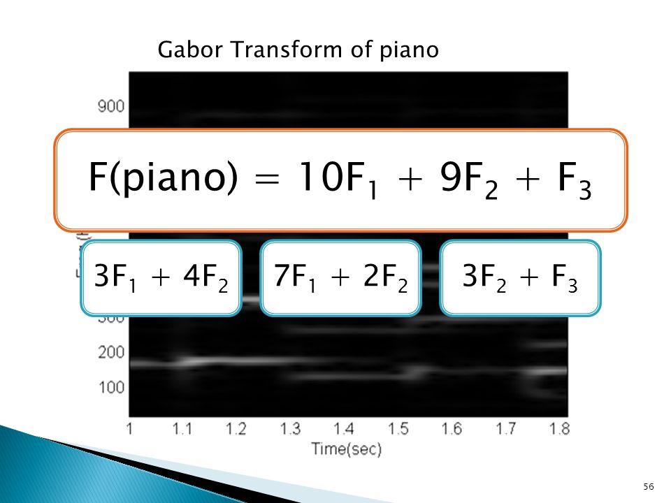 56 Gabor Transform of piano F(piano) = 10F 1 + 9F 2 + F 3 3F 1 + 4F 2 7F 1 + 2F 2 3F 2 + F 3