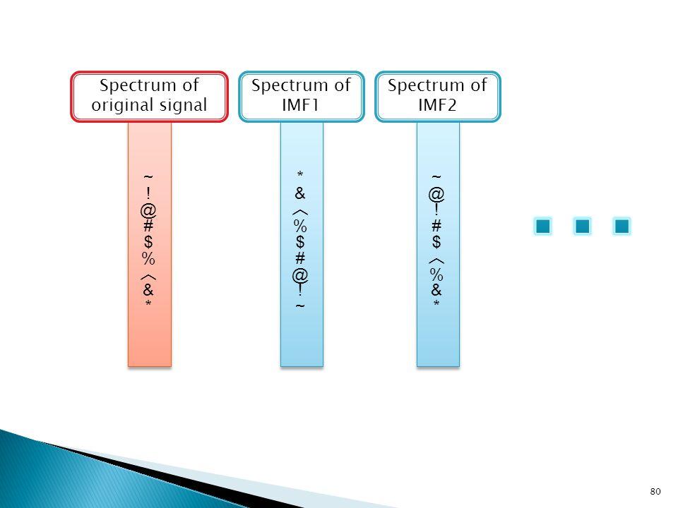 80 Spectrum of original signal Spectrum of IMF1 Spectrum of IMF2