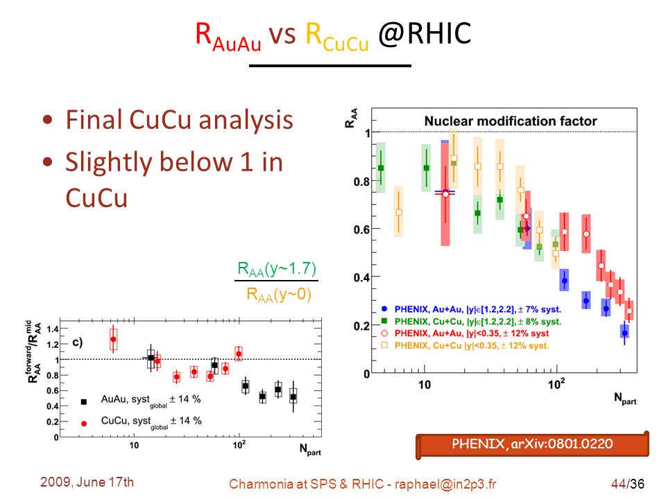 /36 R AuAu vs R CuCu @RHIC Final CuCu analysis Slightly below 1 in CuCu 2009, June 17th Charmonia at SPS & RHIC - raphael@in2p3.fr PHENIX, arXiv:0801.0220 R AA (y~1.7) R AA (y~0) 44