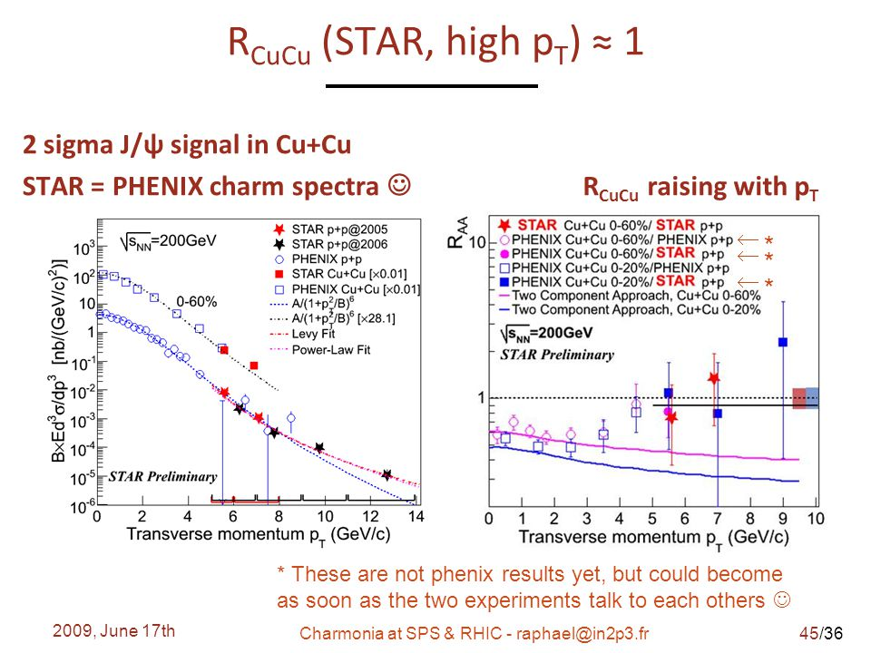 /36 R CuCu (STAR, high p T ) ≈ 1 2 sigma J/ψ signal in Cu+Cu STAR = PHENIX charm spectra R CuCu raising with p T 2009, June 17th Charmonia at SPS & RHIC - raphael@in2p3.fr * These are not phenix results yet, but could become as soon as the two experiments talk to each others  * *  * *  * * Rapp & Zhao, arxiv:0806.1231 45