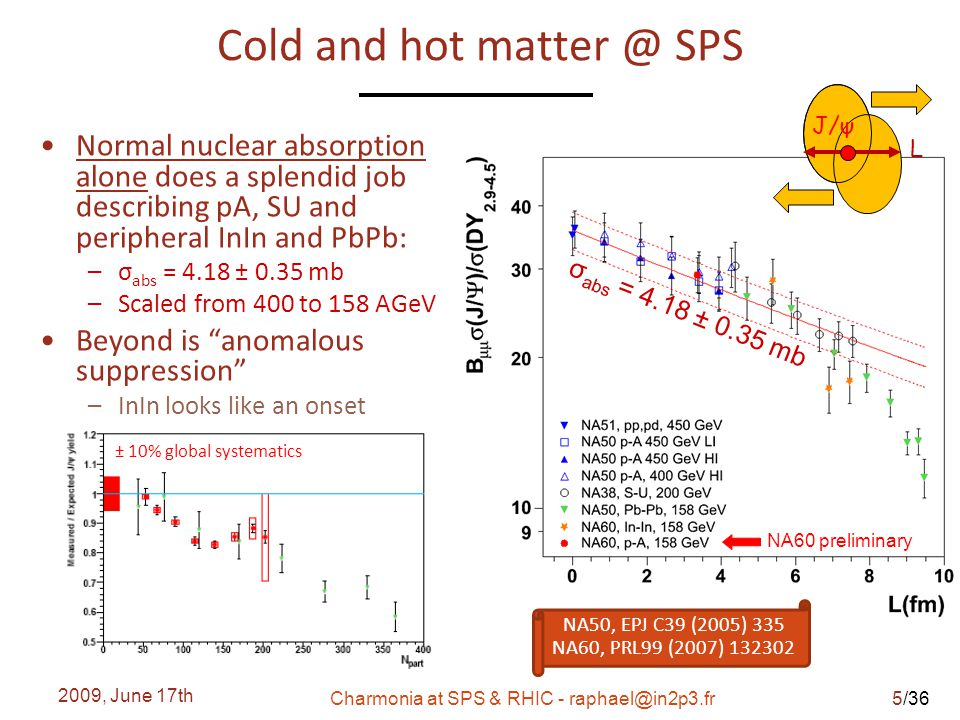 /36 Cold and hot matter @ SPS Normal nuclear absorption alone does a splendid job describing pA, SU and peripheral InIn and PbPb: – σ abs = 4.18 ± 0.35 mb – Scaled from 400 to 158 AGeV Beyond is anomalous suppression – InIn looks like an onset 2009, June 17th Charmonia at SPS & RHIC - raphael@in2p3.fr J/ψ L NA60 preliminary σ abs = 4.18 ± 0.35 mb NA50, EPJ C39 (2005) 335 NA60, PRL99 (2007) 132302 ± 10% global systematics 5